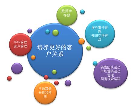 客户管理系统